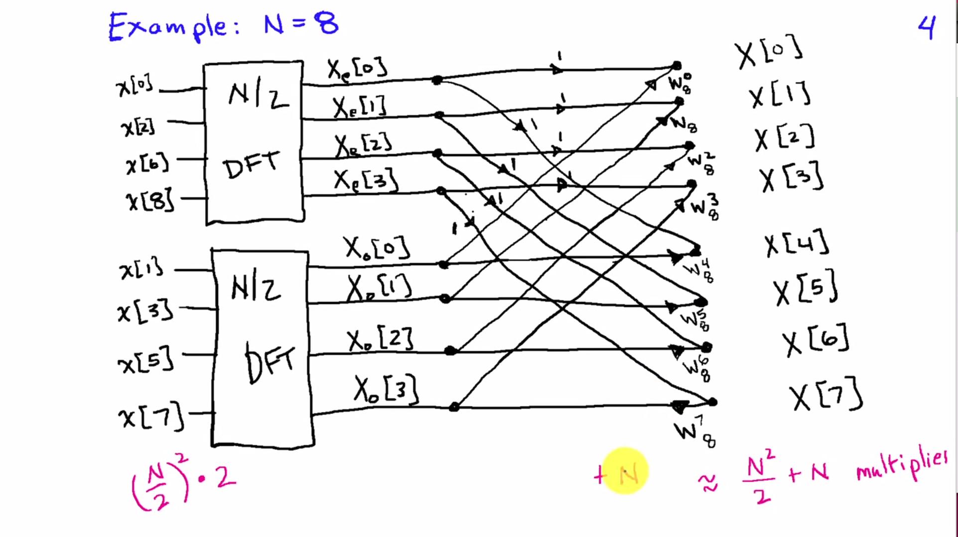 算法设计与分析[0002] Divide and Conquer——FFT(快速傅里叶变换