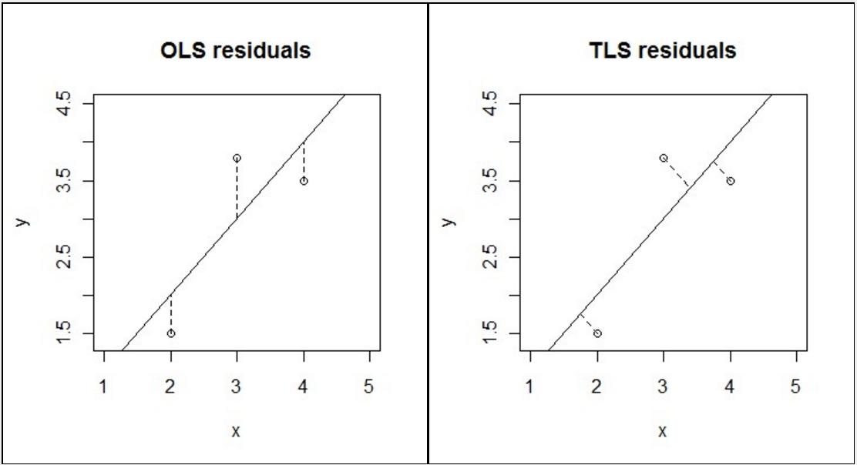 0025  least squares line fitting uff08 u6700 u5c0f u4e8c u4e58 u6cd5 u76f4 u7ebf u62df u5408 uff09